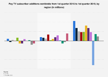 Pay TV subscriber additions worldwide 2017, by region