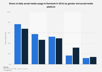 Daily social media usage in Denmark 2015, by gender and site