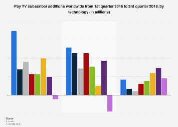 Pay TV subscriber additions worldwide 2017, by technology