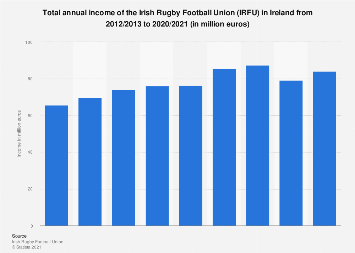Ireland: total annual income of the Irish Rugby Football Union 2012/2013 to 2018/2019