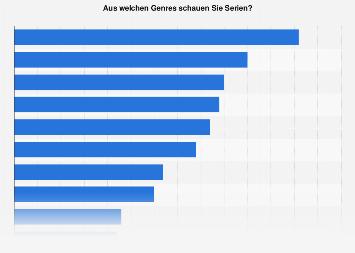 Umfrage zu den beliebtesten Genres von Fernsehserien in Deutschland 2016