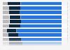 Distribution des familles françaises par type de famille et par région 2011