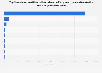 Übernahmen von Biotech-Unternehmen in Europa nach potentiellem Wert 2016