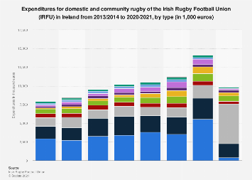 Ireland: expenses of the IRFU for domestic and community rugby 2013-2019, by type