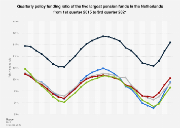Policy funding ratio of the five largest pension funds in the Netherlands 2016-2017