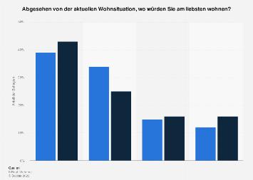 Umfrage zur gewünschten Wohnlage in Österreich 2017