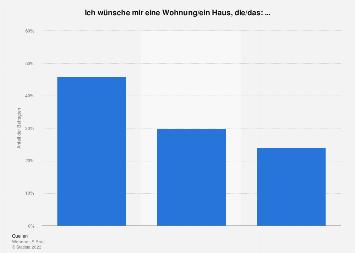 Umfrage zu Wünschen an Wohnung und Haus in Österreich 2016