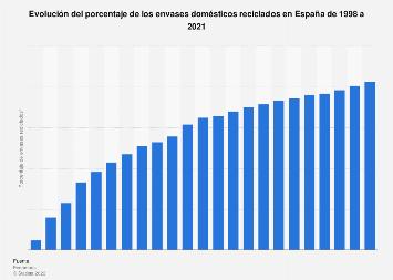 Evolución del porcentaje de los envases domésticos reciclados España 1998-2017