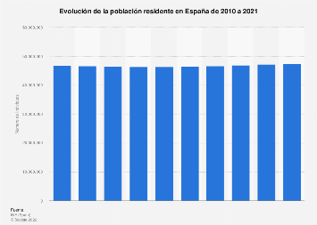 Evolución de la población española 2010-2017
