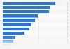 Umfrage zu den Entscheidungsgründen für Video on Demand-Anbieter für Serien 2016