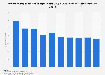 Número de trabajadores en Chupa Chups España 2010-2015