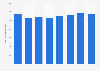 Activo total anual del grupo RTVE 2013-2018