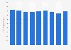 Patrimonio neto anual del grupo RTVE 2013-2018