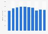 Cifra anual de negocios del grupo Mediaset España 2013-2017