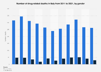 Italy: drug-related deaths 2017, by gender