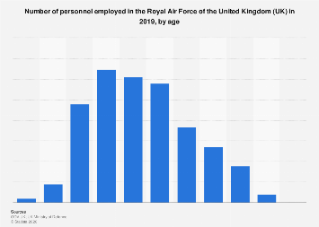 Number of personnel in the Royal Air Force in the UK 2018, by age
