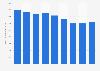 Secteur des télécommunications : chiffre d'affaires en Bulgarie 2008-2013