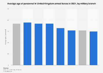Average age of United Kingdom (UK) armed forces in 2017, by military branch