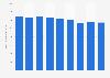 Secteur des télécommunications : chiffre d'affaires au Danemark 2008-2016