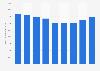 Secteur des télécommunications : chiffre d'affaires en Allemagne 2008-2016