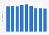 Secteur des télécommunications : chiffre d'affaires en Estonie 2008-2016