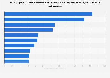Leading YouTube channels in Denmark 2017, by number of subscribers