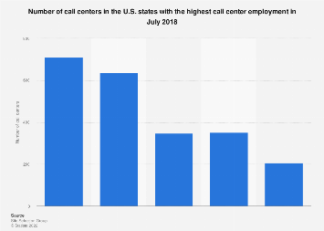 Number of call centers in the U.S. states with the highest employment 2018