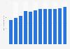 Secteur des télécommunications : chiffre d'affaires à Chypre 2005-2016