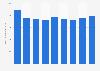Secteur des télécommunications : chiffre d'affaires en Lettonie 2008-2016