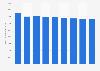 Secteur des télécommunications : chiffre d'affaires aux Pays-Bas 2008-2016