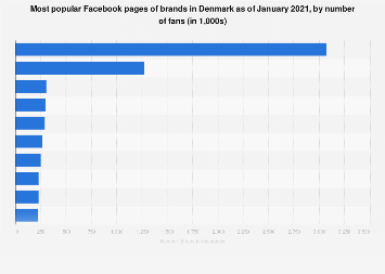 Most popular brand pages on Facebook in Denmark 2018, by number of fans
