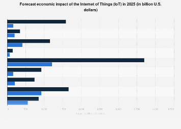 IoT economic impact forecast 2025, by sector
