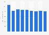 Secteur des télécommunications : chiffre d'affaires en Pologne 2008-2016