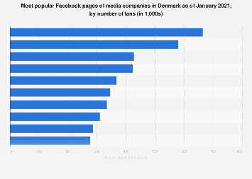 Top ten media pages on Facebook in Denmark 2017, by number of fans
