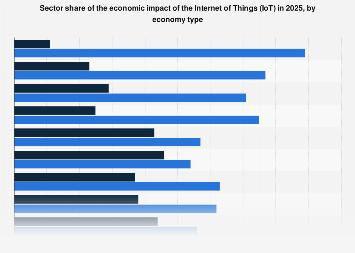 IoT economic impact share forecast 2025, by economy type