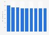 Secteur des télécommunications : chiffre d'affaires en Slovénie 2008-2016