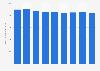Secteur des télécommunications : chiffre d'affaires en Slovaquie 2008-2016