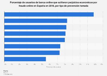 Precauciones tomadas por los usuarios de ebanking que sufrieron fraudes España 2017