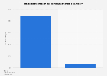 Einschätzung zur Gefährdung der Demokratie in der Türkei 2017