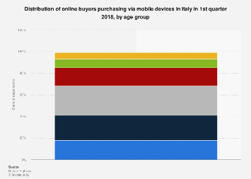 Italy: share of users purchasing online via mobile devices 2016-2017, by age group