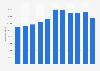 Valor de los depósitos de clientes del BBVA a nivel mundial 2010-2017