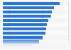 Umfrage zu den bekanntesten Fernsehserien aus dem Genre Soaps, Telenovelas 2016