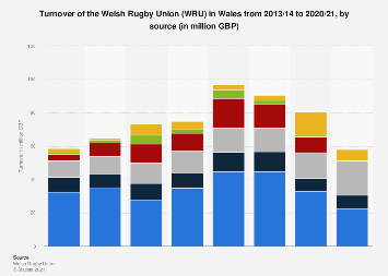 Wales: annual turnover of the Welsh Rugby Union from 2014 to 2018, by source