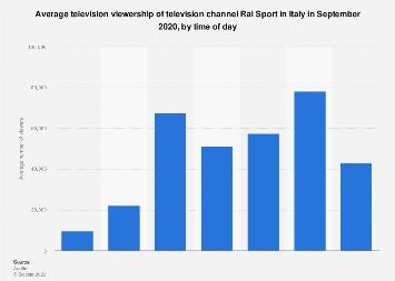 Italy: Rai Sport average audience reach 2020 | Statista