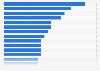 Umfrage zu den beliebtesten Fernsehserien in Deutschland 2016