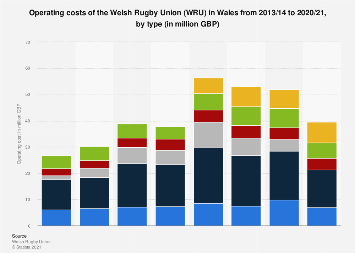 Operating costs of the Welsh Rugby Union in Wales from 2014 to 2018, by type