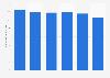 Iliad : revenu moyen par abonné au haut et très haut débit 2013-2018