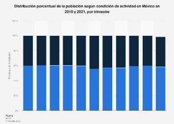 Porcentaje de población según actividad y trimestre México 2018