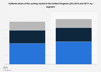 Halfords: share of the cycling market in the UK 2016-2017, by segment