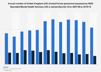 Number of UK Armed Forces personnel assessed with a mental disorder 2007-2018
